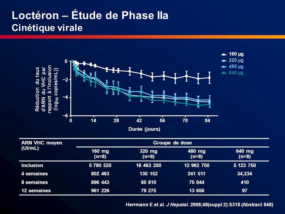 Loctéron – Étude de Phase IIa Cinétique virale