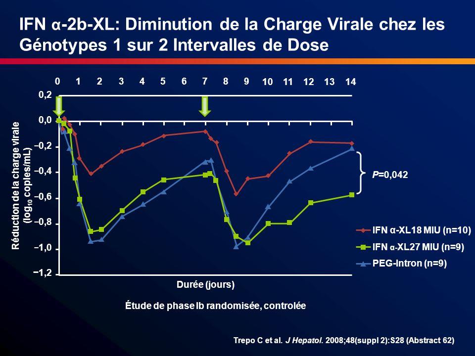IFN α-2b-XL: Diminution de la Charge Virale chez les Génotypes 1 sur 2 Intervalles de Dose