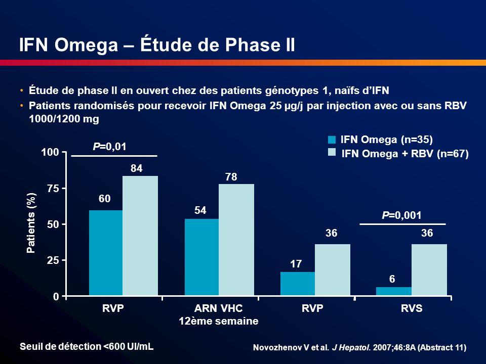 IFN Omega – Étude de Phase II