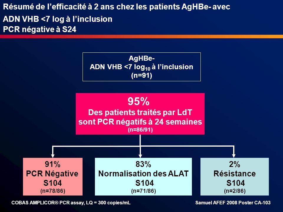 Résumé de l'efficacité à 2 ans chez les patients AgHBe- avec ADN VHB <7 log à l'inclusion PCR négative à S24