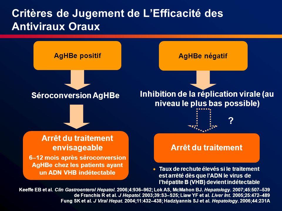 Critères de Jugement de L'Efficacité des Antiviraux Oraux