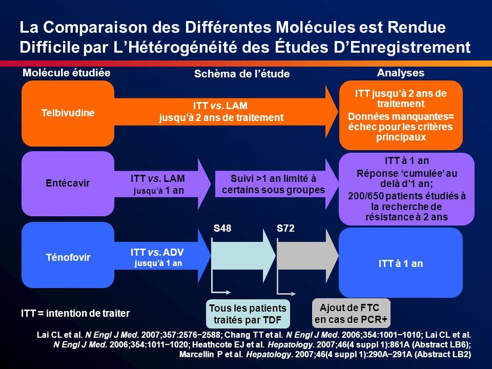 La Comparaison des Différentes Molécules est Rendue Difficile par L'Hétérogénéité des Études D'Enregistrement