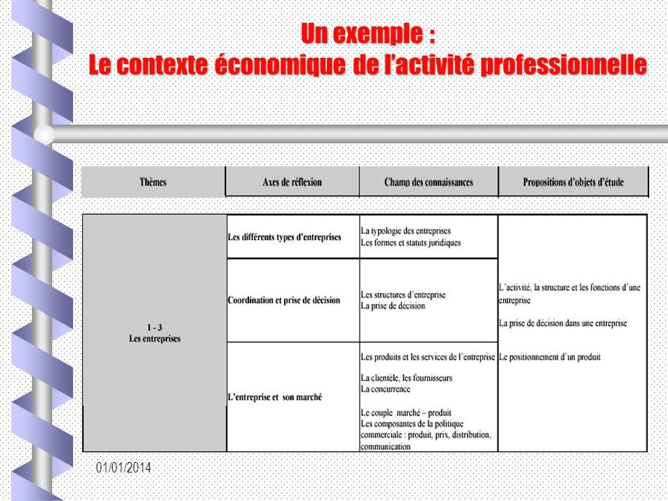 Un exemple : Le contexte économique de l'activité professionnelle
