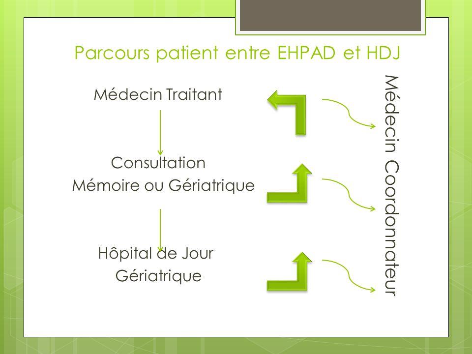 Parcours patient entre EHPAD et HDJ