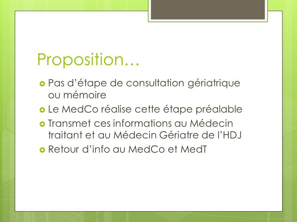 Proposition… Pas d'étape de consultation gériatrique ou mémoire