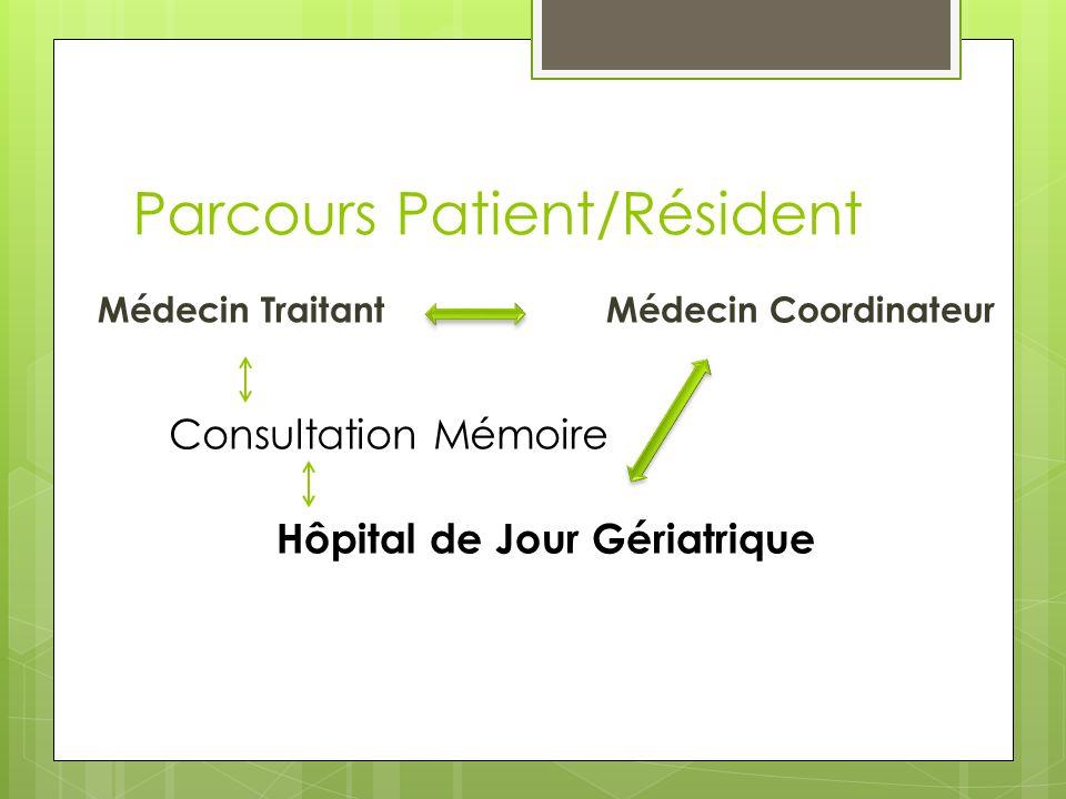 Parcours Patient/Résident