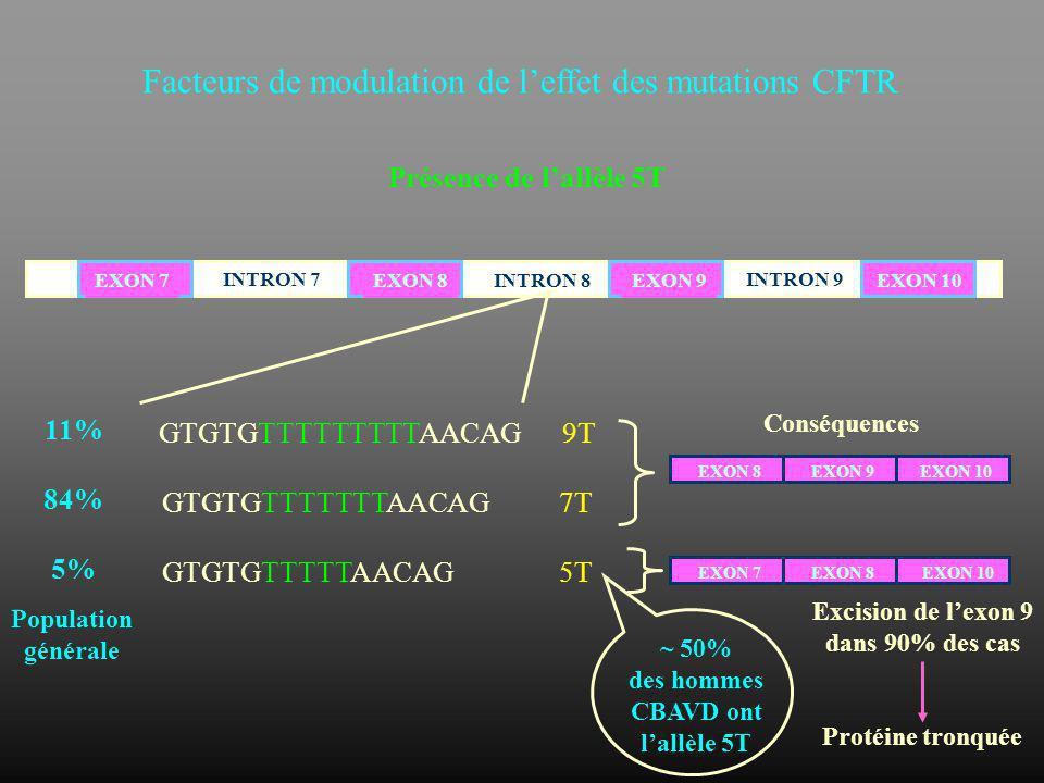 Facteurs de modulation de l'effet des mutations CFTR