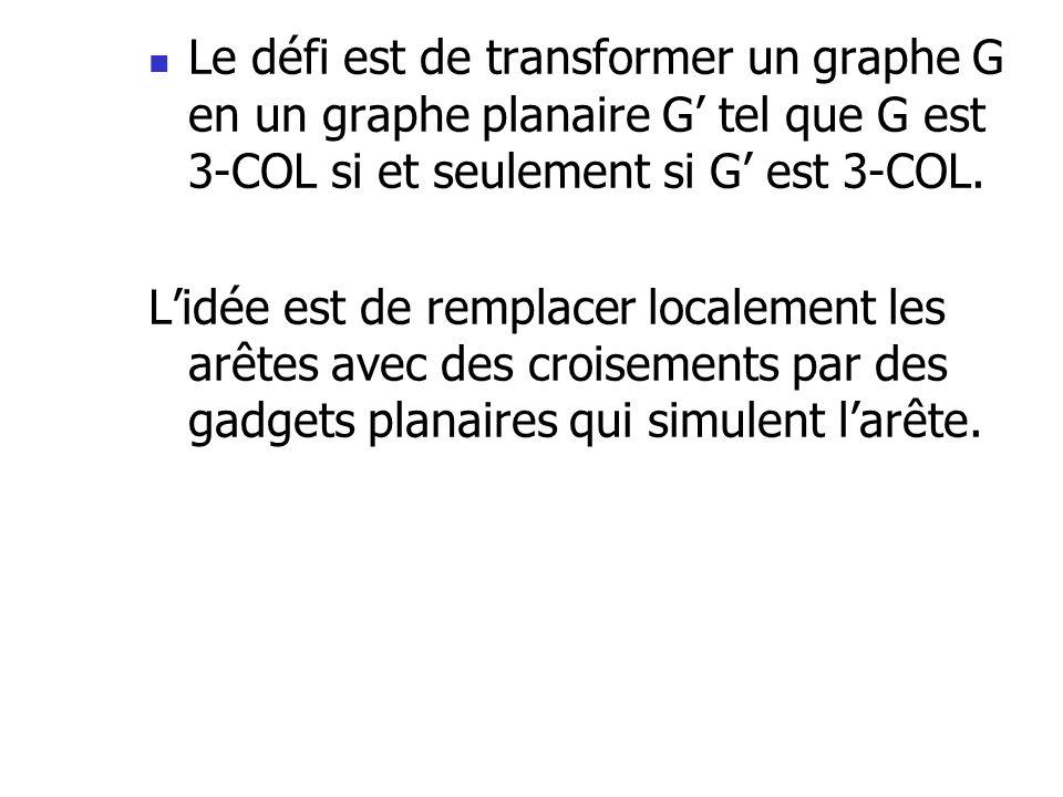 Le défi est de transformer un graphe G en un graphe planaire G' tel que G est 3-COL si et seulement si G' est 3-COL.