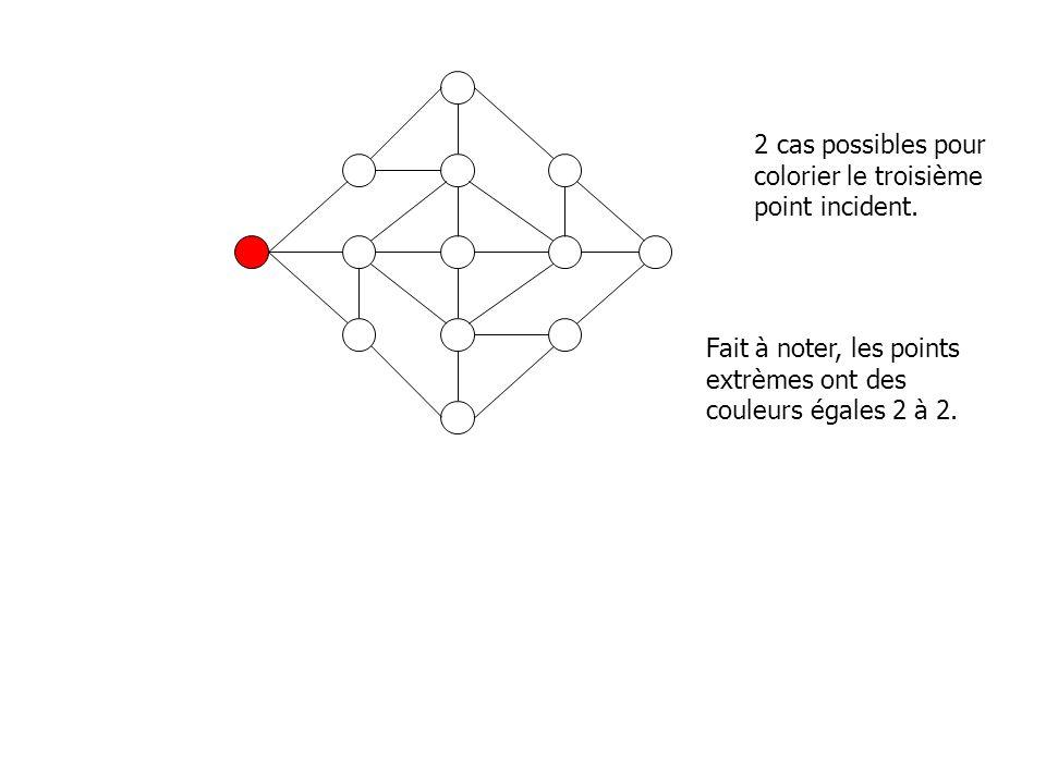 2 cas possibles pour colorier le troisième point incident.