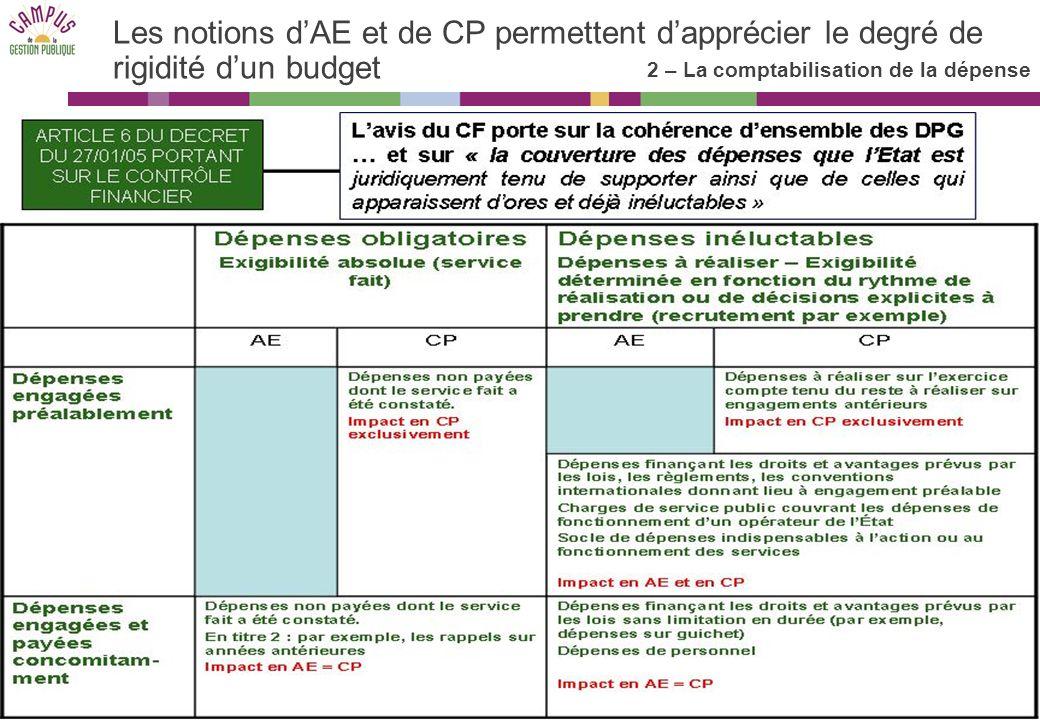 Les notions d'AE et de CP permettent d'apprécier le degré de rigidité d'un budget