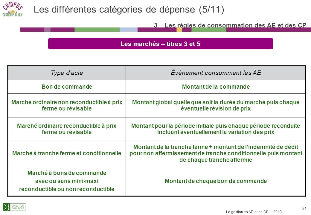 Les différentes catégories de dépense (5/11)