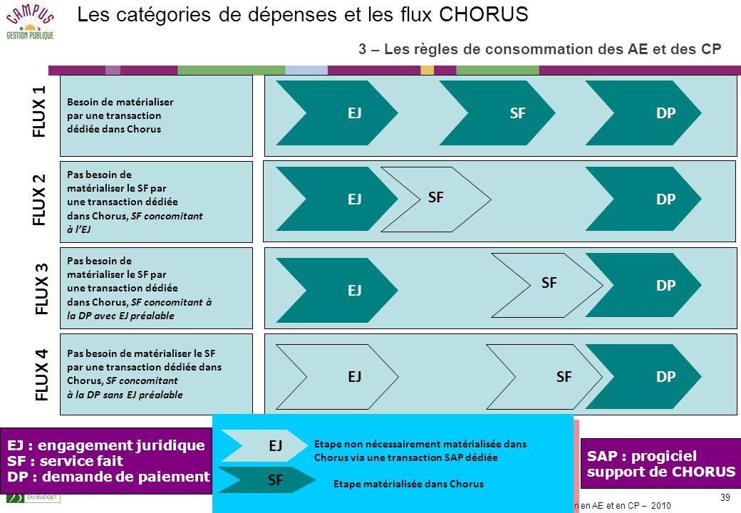 Les catégories de dépenses et les flux CHORUS
