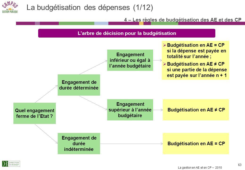 La budgétisation des dépenses (1/12)