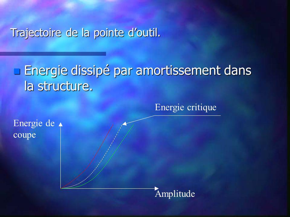 Energie dissipé par amortissement dans la structure.