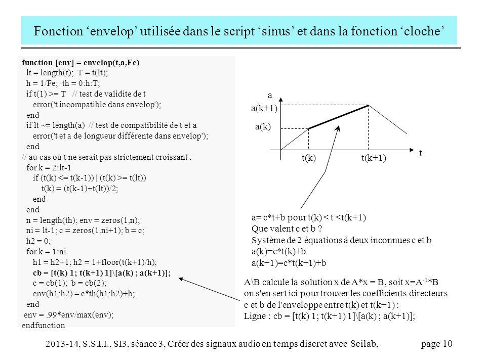 Fonction 'envelop' utilisée dans le script 'sinus' et dans la fonction 'cloche'