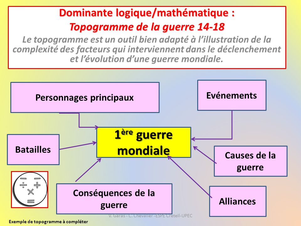 1ère guerre mondiale Dominante logique/mathématique :