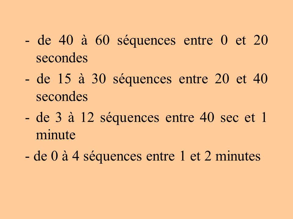 - de 40 à 60 séquences entre 0 et 20 secondes