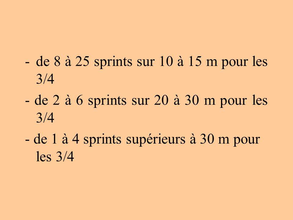 - de 8 à 25 sprints sur 10 à 15 m pour les 3/4