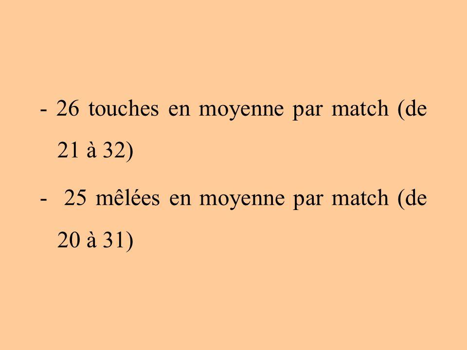 - 26 touches en moyenne par match (de 21 à 32)