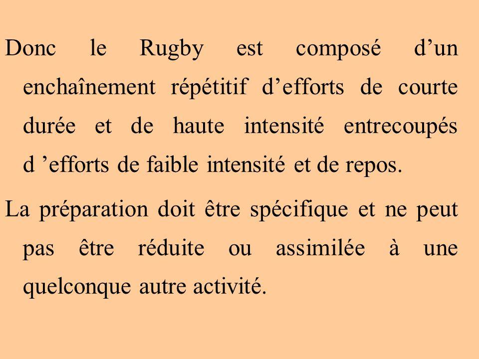 Donc le Rugby est composé d'un enchaînement répétitif d'efforts de courte durée et de haute intensité entrecoupés d 'efforts de faible intensité et de repos.