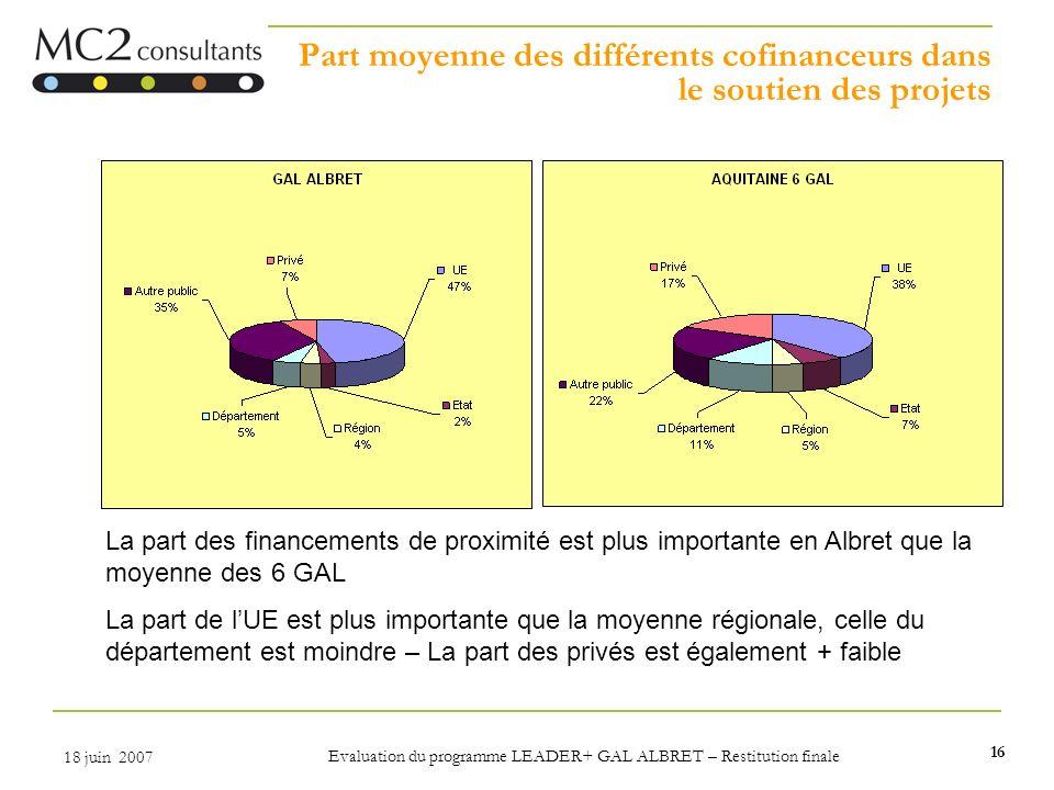 Part moyenne des différents cofinanceurs dans le soutien des projets