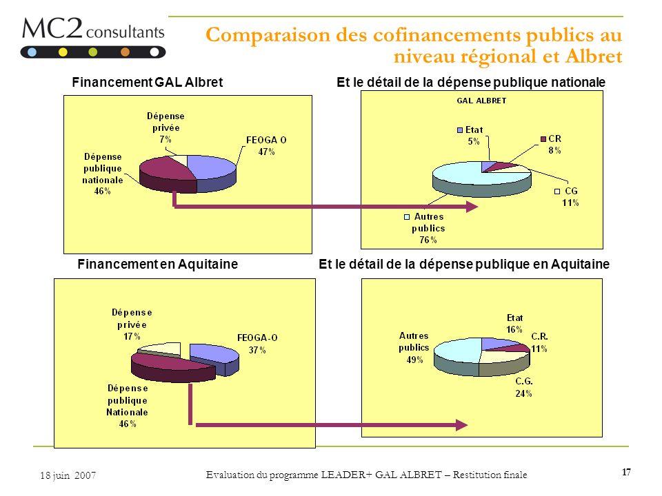 Comparaison des cofinancements publics au niveau régional et Albret