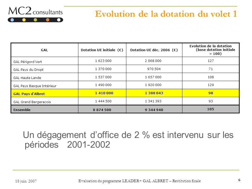 Evolution de la dotation du volet 1