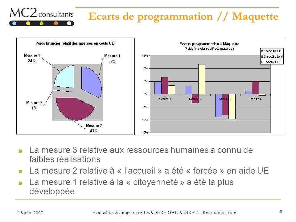 Ecarts de programmation // Maquette