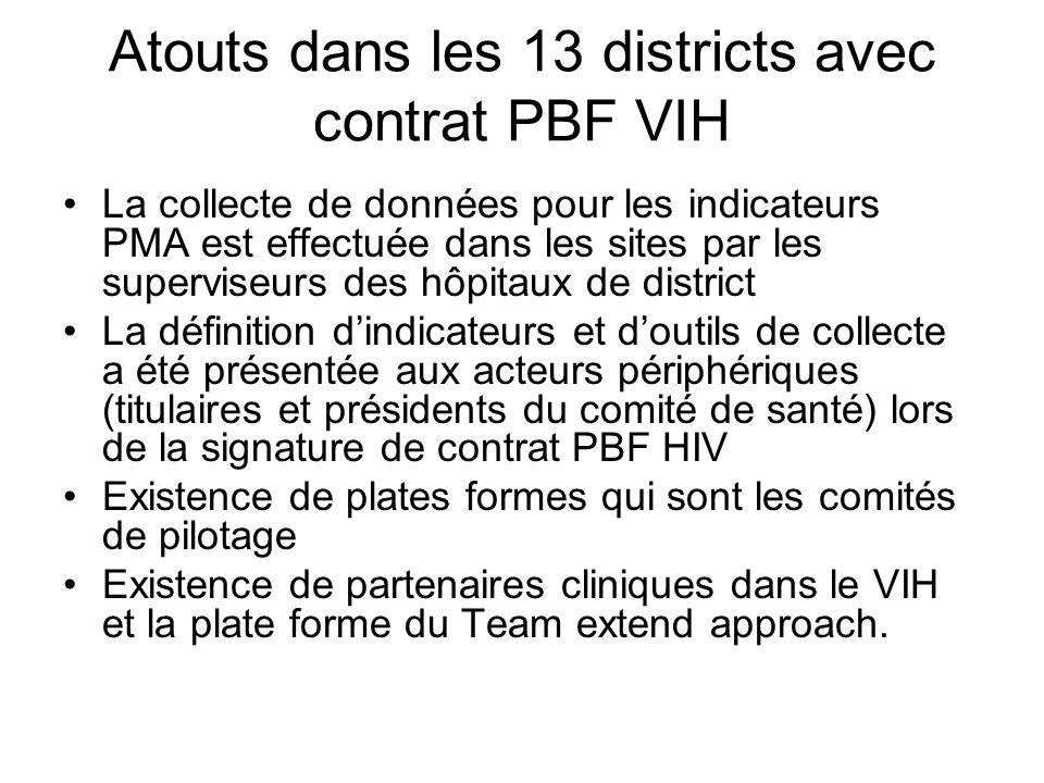 Atouts dans les 13 districts avec contrat PBF VIH