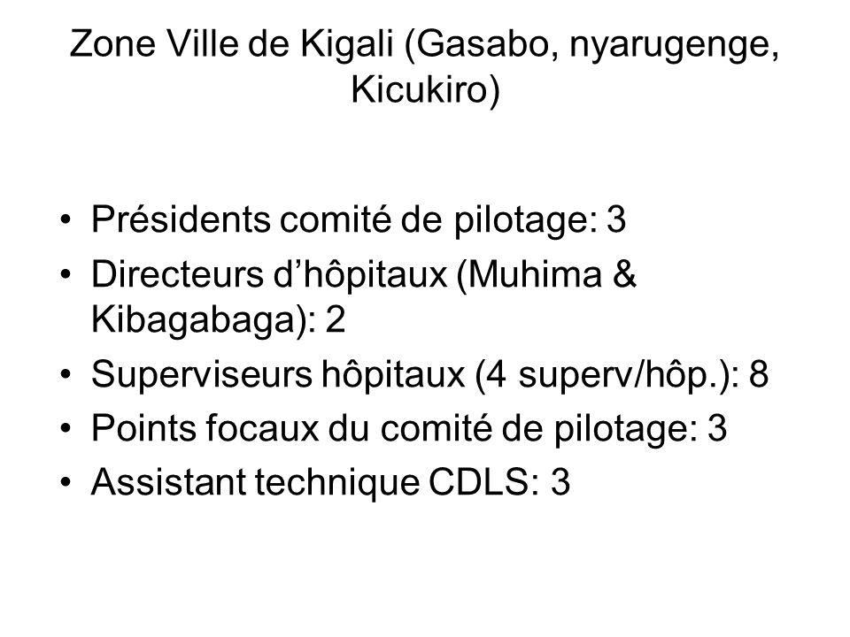 Zone Ville de Kigali (Gasabo, nyarugenge, Kicukiro)