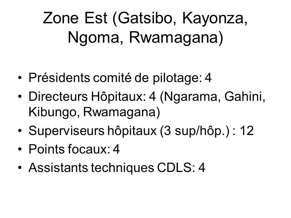 Zone Est (Gatsibo, Kayonza, Ngoma, Rwamagana)