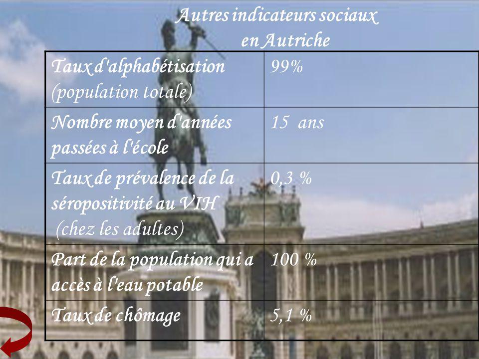 Autres indicateurs sociaux en Autriche