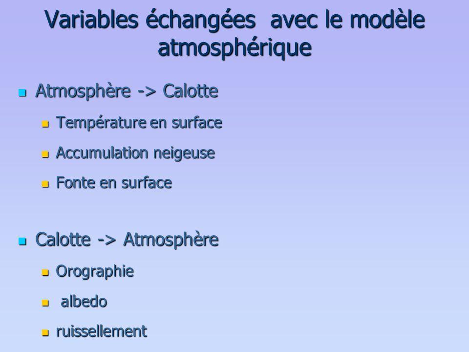 Variables échangées avec le modèle atmosphérique