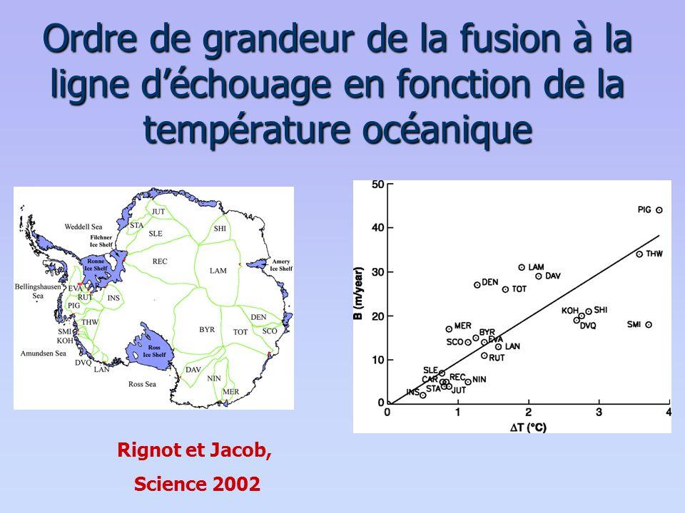Ordre de grandeur de la fusion à la ligne d'échouage en fonction de la température océanique