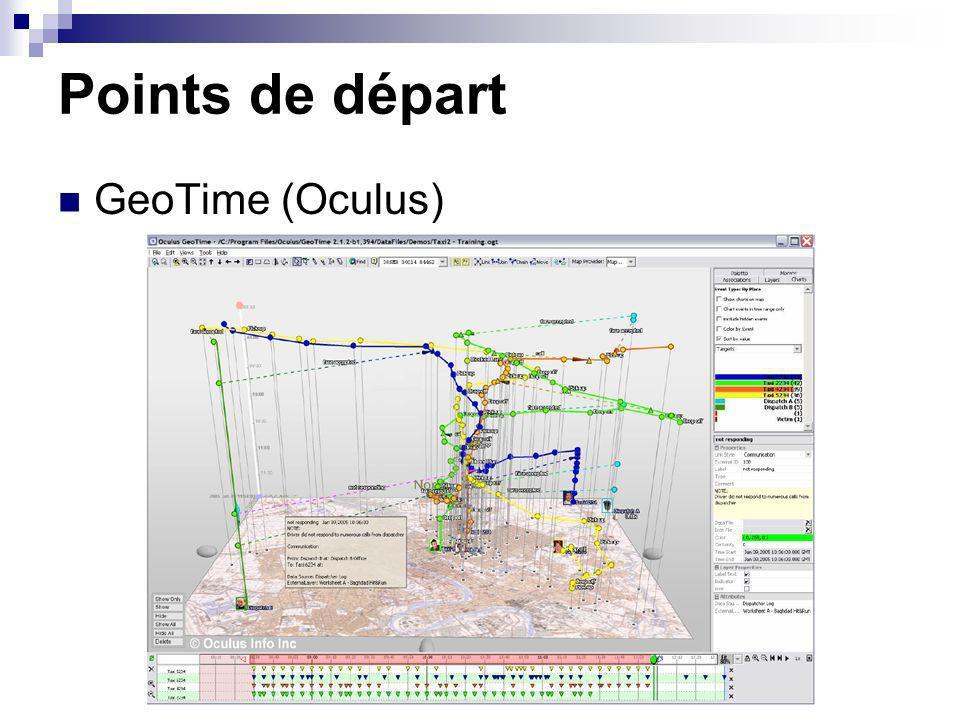 Points de départ GeoTime (Oculus)