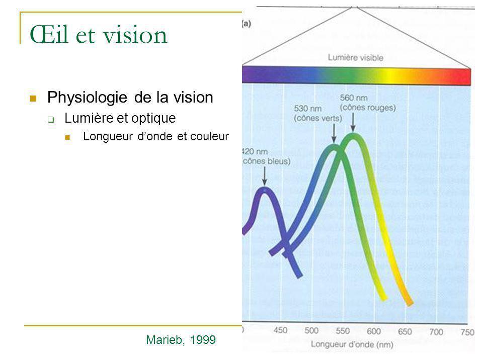 Œil et vision Physiologie de la vision Lumière et optique