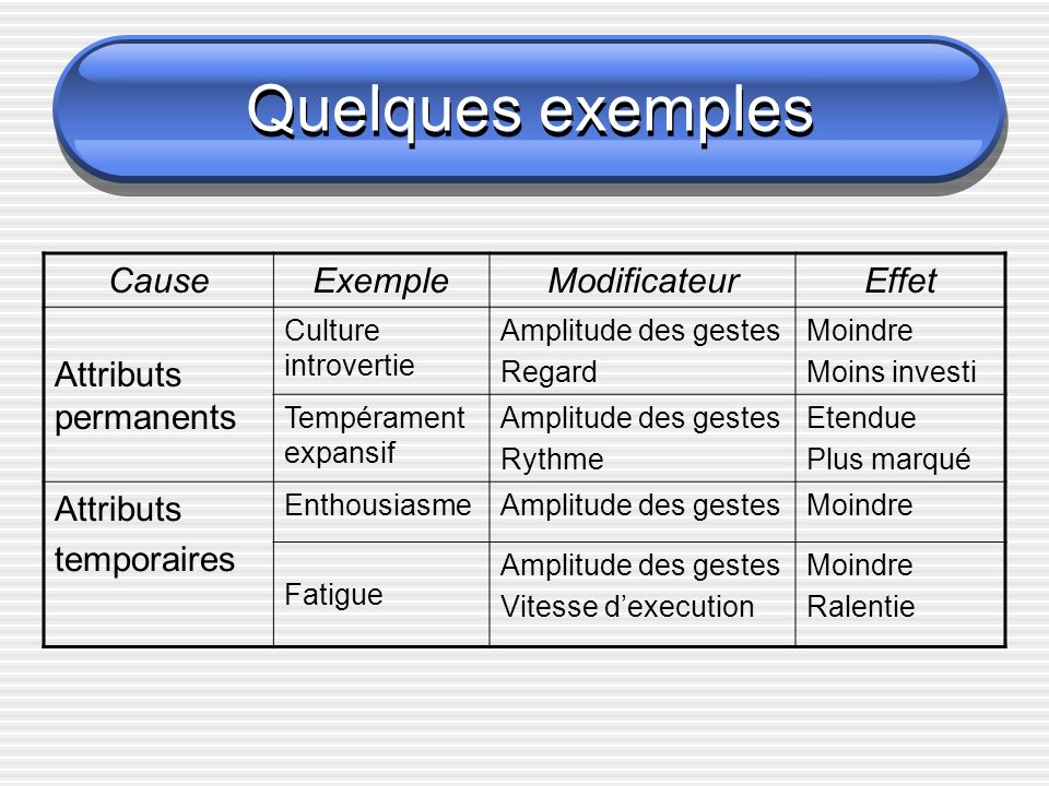 Quelques exemples Cause Exemple Modificateur Effet