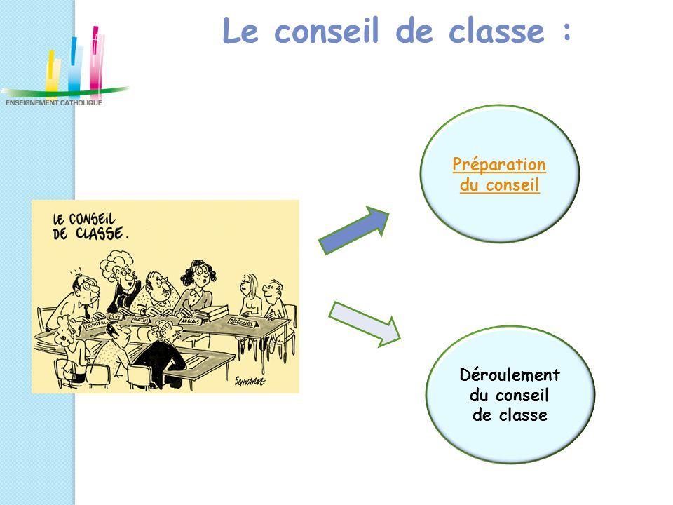 Préparation du conseil Déroulement du conseil de classe