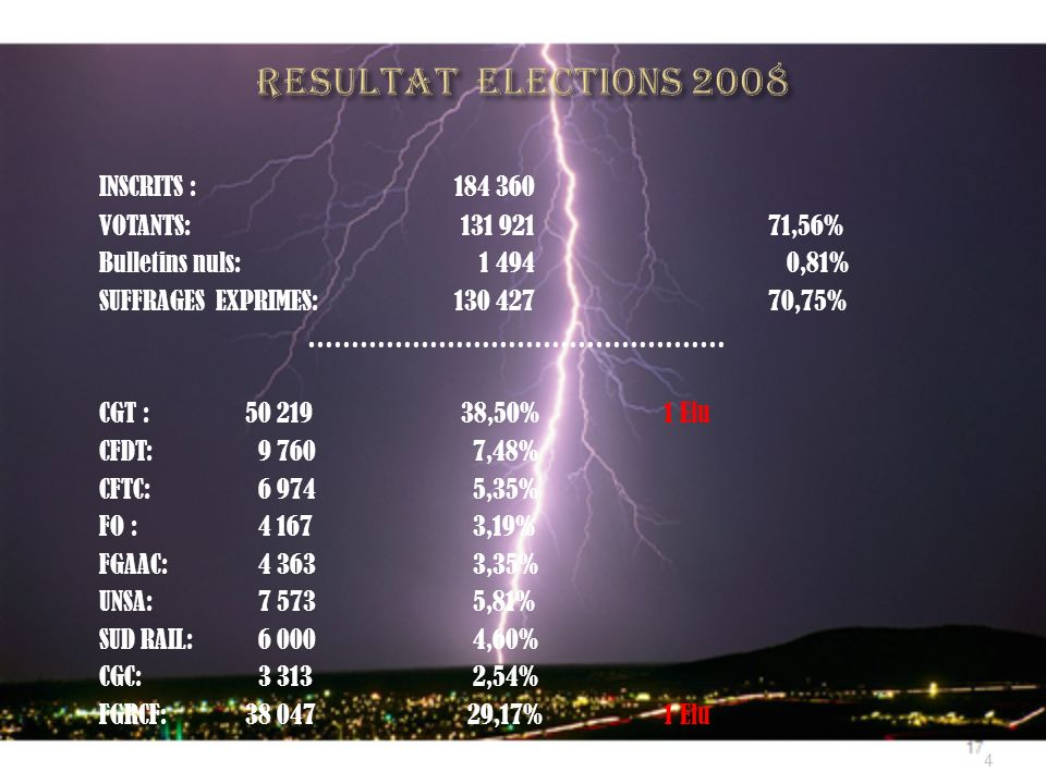 RESULTAT ELECTIONS 2008