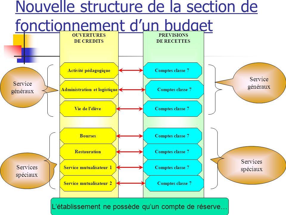 Nouvelle structure de la section de fonctionnement d'un budget