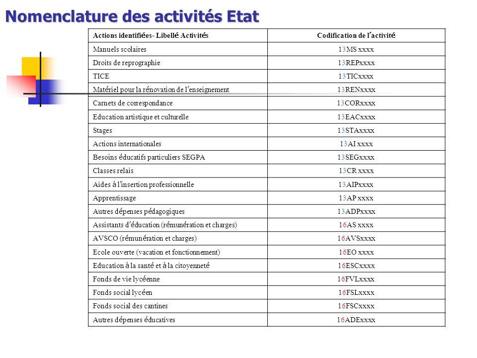 Nomenclature des activités Etat