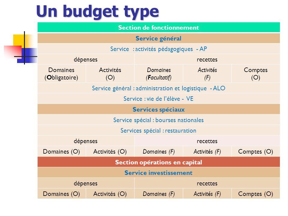 Un budget type Section de fonctionnement Service général