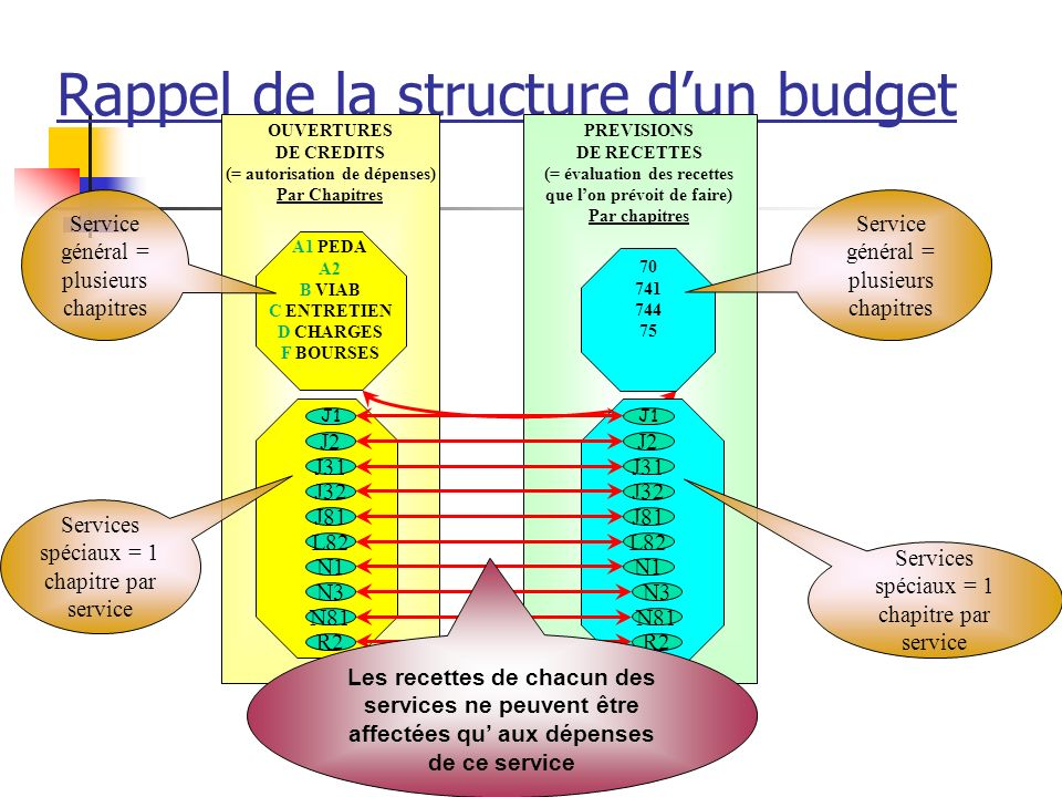 Rappel de la structure d'un budget