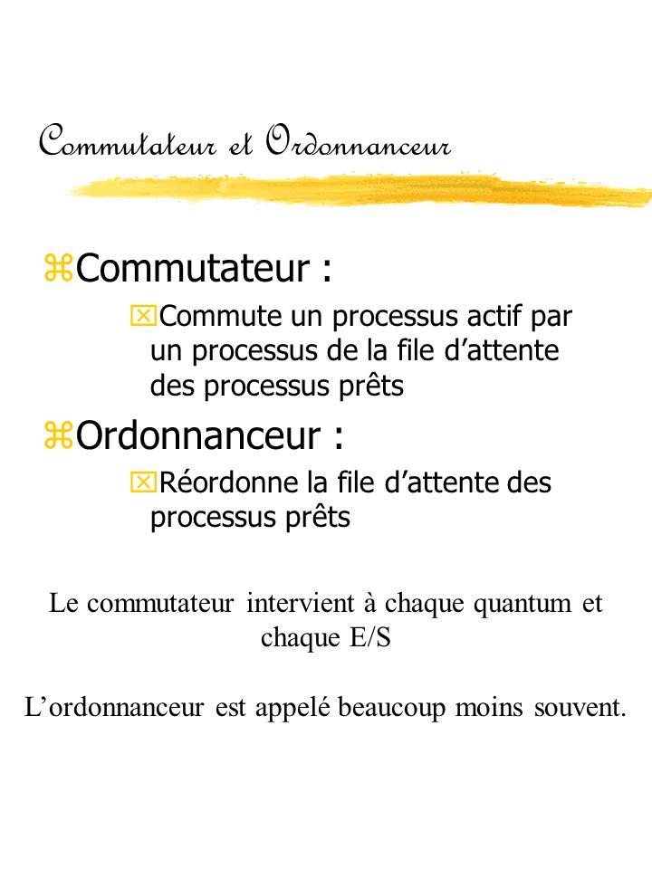Commutateur et Ordonnanceur
