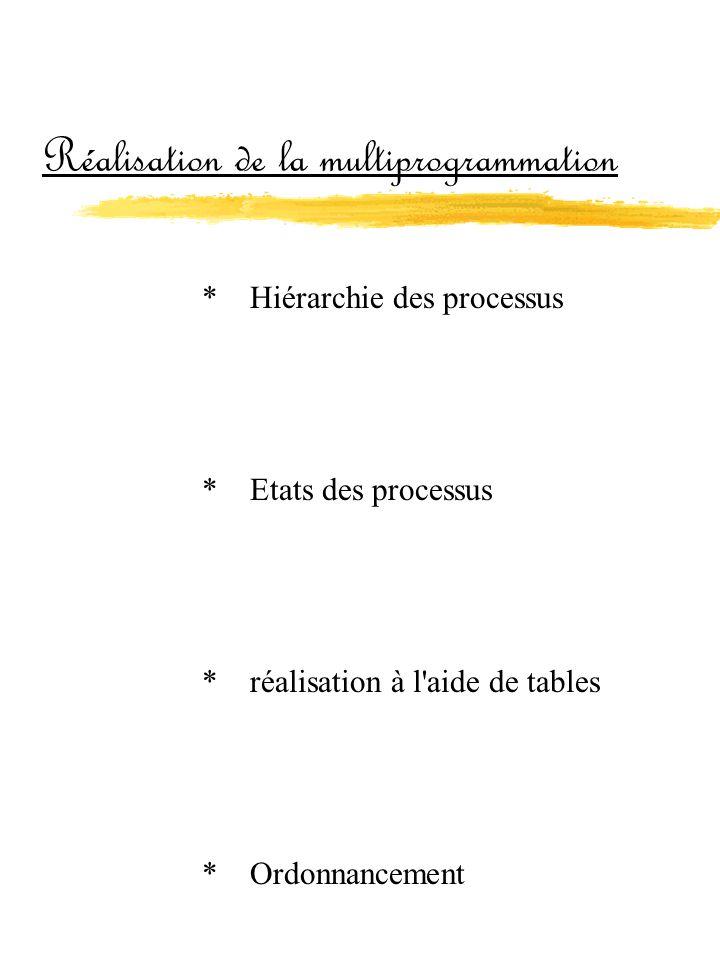 Réalisation de la multiprogrammation
