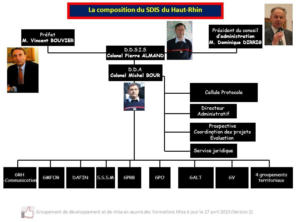 La composition du SDIS du Haut-Rhin