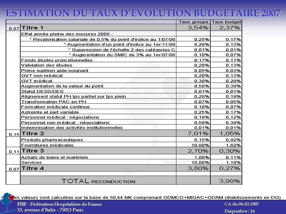 ESTIMATION DU TAUX D'EVOLUTION BUDGETAIRE 2007