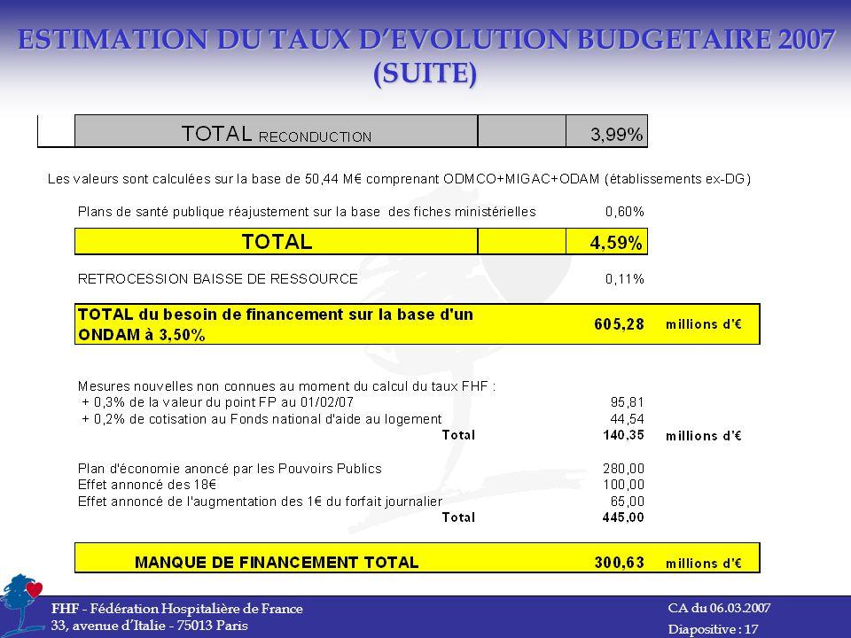 ESTIMATION DU TAUX D'EVOLUTION BUDGETAIRE 2007 (SUITE)