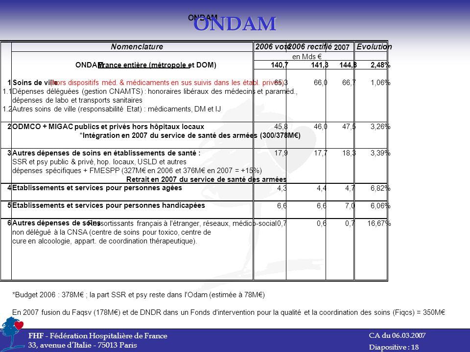 ONDAM ONDAM Nomenclature 2006 voté 2006 rectifié Evolution