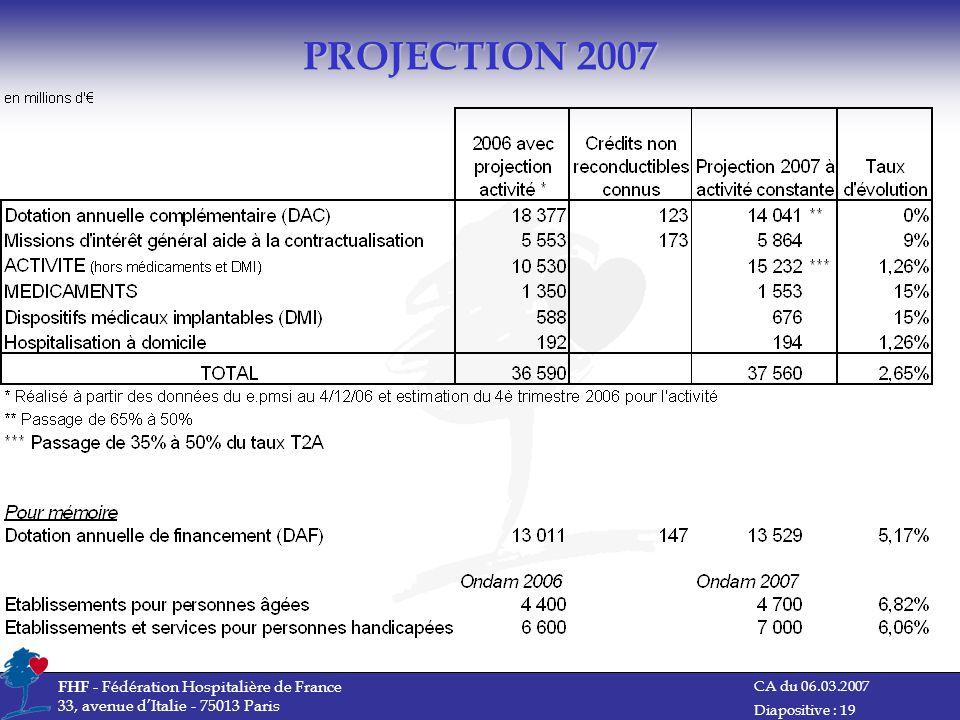 PROJECTION 2007 FHF - Fédération Hospitalière de France